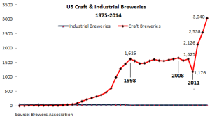 US-Breweries-craft+industrial_1975-2014