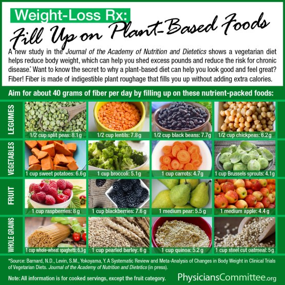 Fiber-Weight-Loss