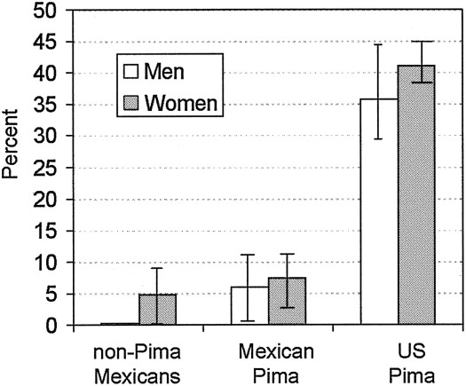 Prevalence-of-type-2-diabetes-in-non-Pima-Mexicans-Pima-Indians-US-Indians